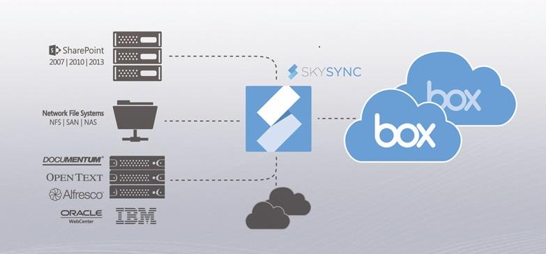 skysyncbox