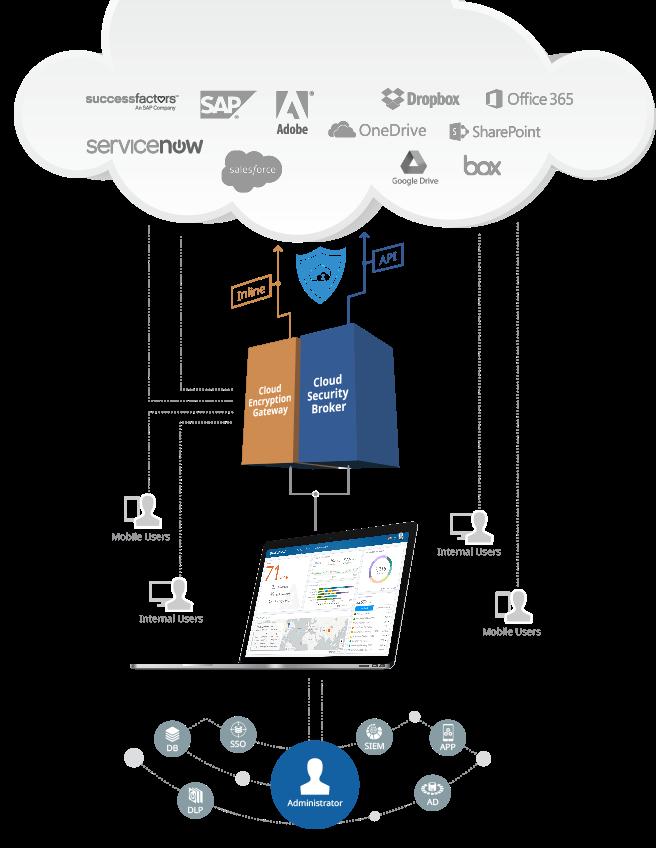 CipherCloud Trust Platform