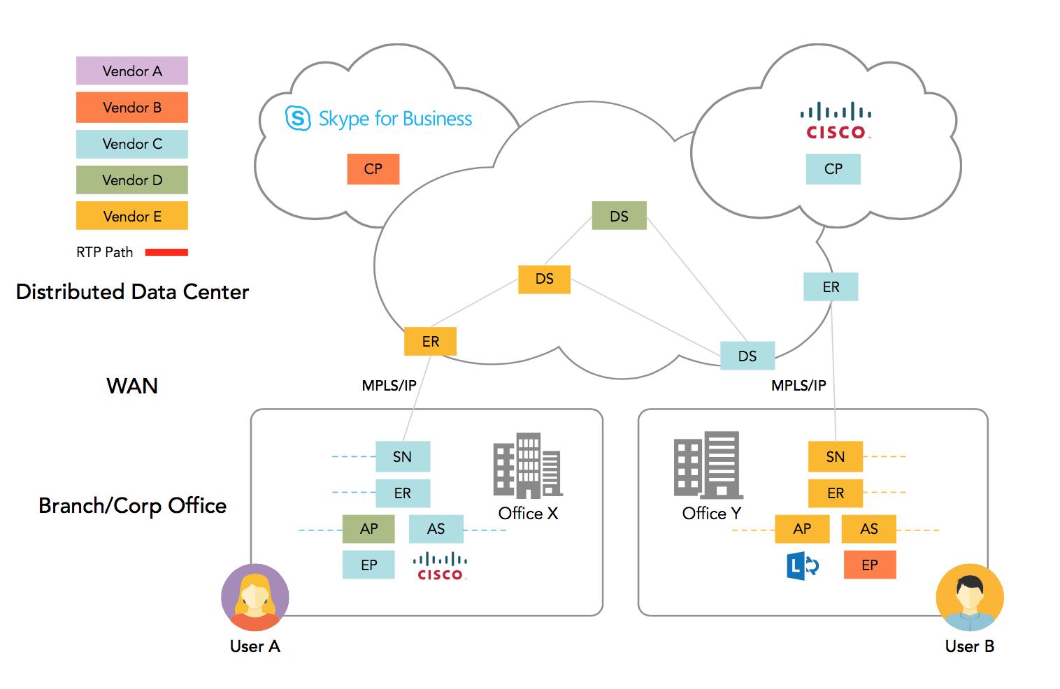 図1. 分散型企業のネットワークおよびUCインフラ展開状況