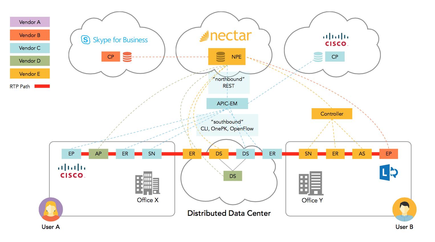 図3. Nectar Evolution、Cisco APIC-EMおよびMicrosoft SDN APIを使用した<br /> リアルタイムの統合型動的サービスの実現と保証